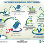 Жителям Хакасии предложили гранты на развитие бизнеса